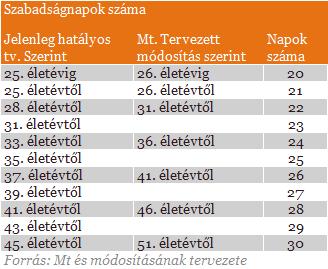 Image result for alapszabadság